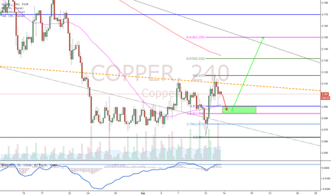 COPPER: Copper Road Map!!
