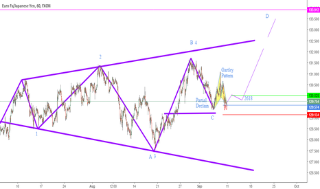 EURJPY: Complete Gartley pattern