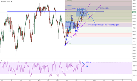 USOIL: USOIL: meet all some requirement of a top reversal