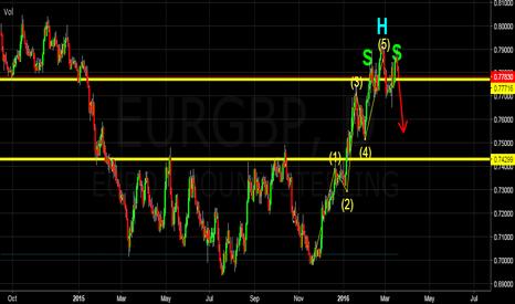 EURGBP: EURGBP - SHORT Opportunity at the break of Neckline