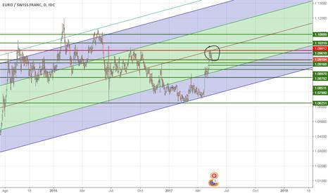 EURCHF: EUR/CHF esperando al precio.