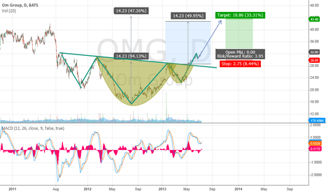 OMG: OMG cup and handle / head and shoulders