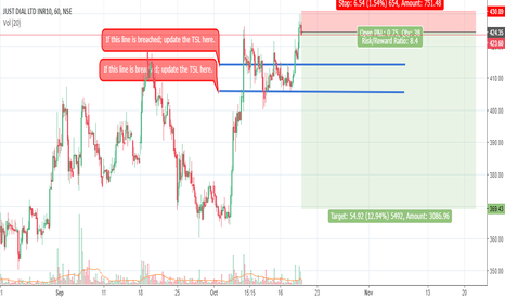 JUSTDIAL: Justdial Short Idea