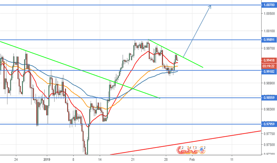 USDCHF: Buy the breakout