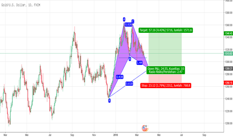 XAUUSD: buy gold, wait for confirmed