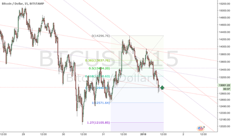 BTCUSD: Gartley ab=cd