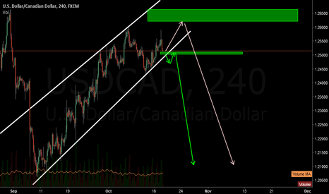 USDCAD: USDCAD possible trades
