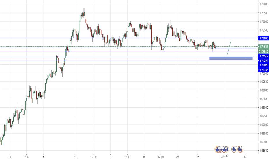 EURNZD: اليورو نيوزلندي للشراء من المستوى الازرق و الاهداف موضحة بالشارت