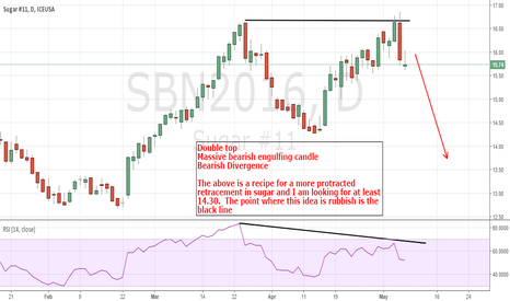 SBN2016: July Sugar: Looking for more downside