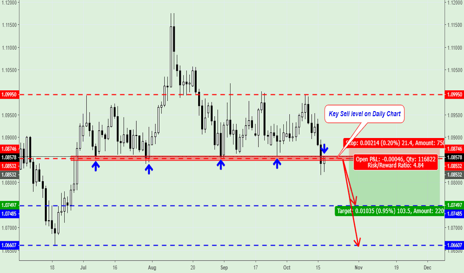 AUDNZD: AUD/NZD Sell Signal