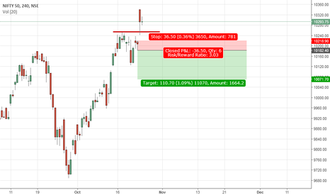 NIFTY: Can Nifty be shorted.