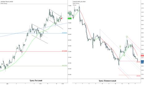 USOIL: Рубль и нефть: тренд продолжается