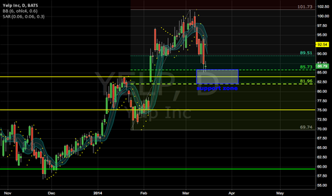 YELP: yelp is hitting fib support zone between 50% and 61.8%