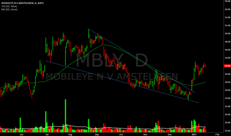 MBLY: MM back around 48/50ish.