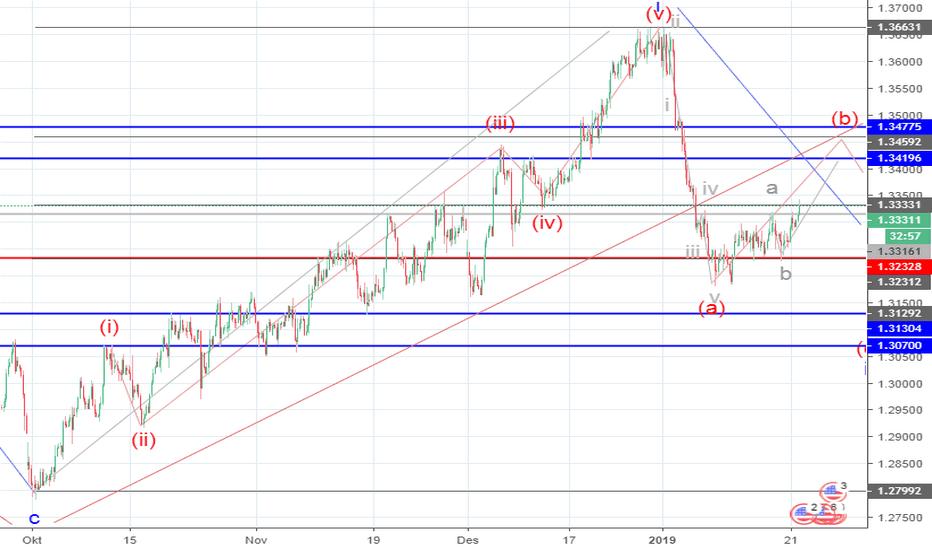 USDCAD: USD/CAD: analisis wave