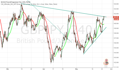GBPJPY: GBPJPY hitting the trend lines,again..