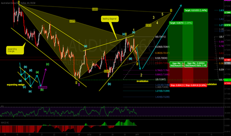 AUDUSD: catching wave 3 of wave (c). AUD ready to go UP