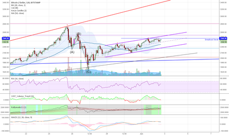 BTCUSD: BTC 2h remains bullish