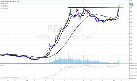 REN: $REN - breakout