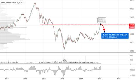 COP: Цена может снизиться от уровня сопротивления