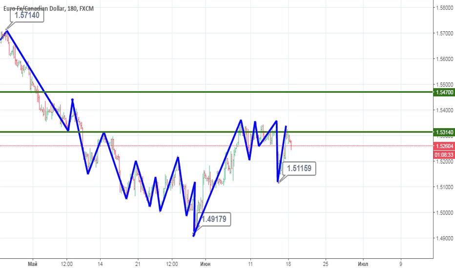 EURCAD: EUR/CAD готовится к росту