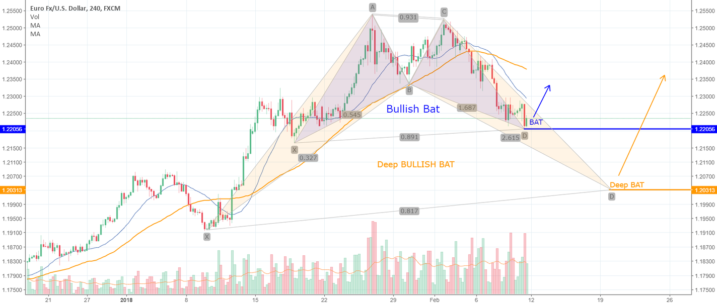 EURUSD Bullish Bat