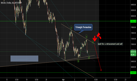 BTCUSD: Sell up to 6000.