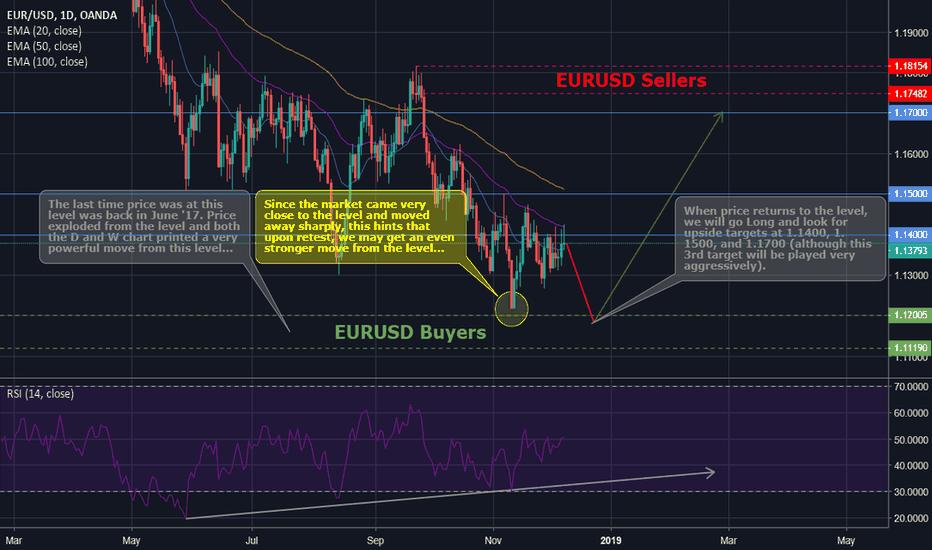EURUSD: EURUSD Long - Patience is key.
