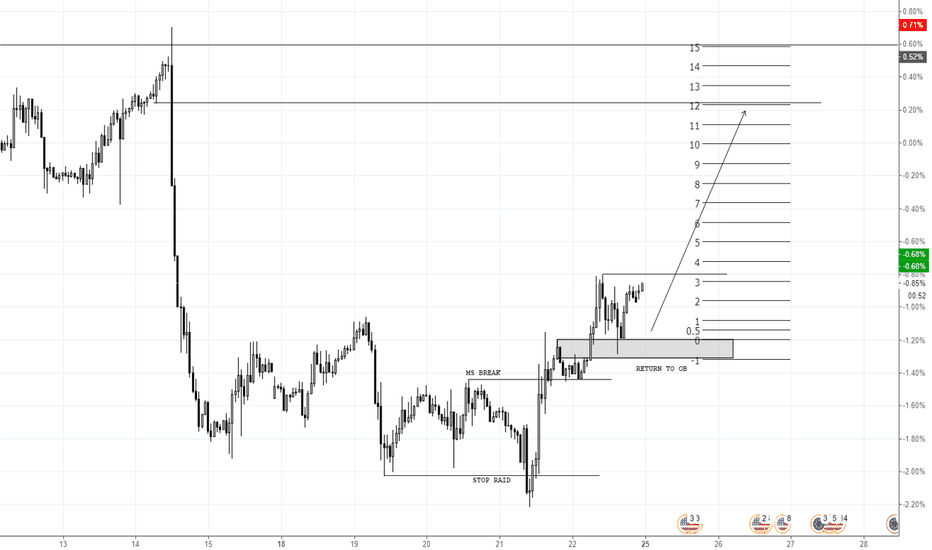 EURUSD: FIBRE LONG