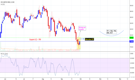 UPL: GPL : Reversal from Core Support levels