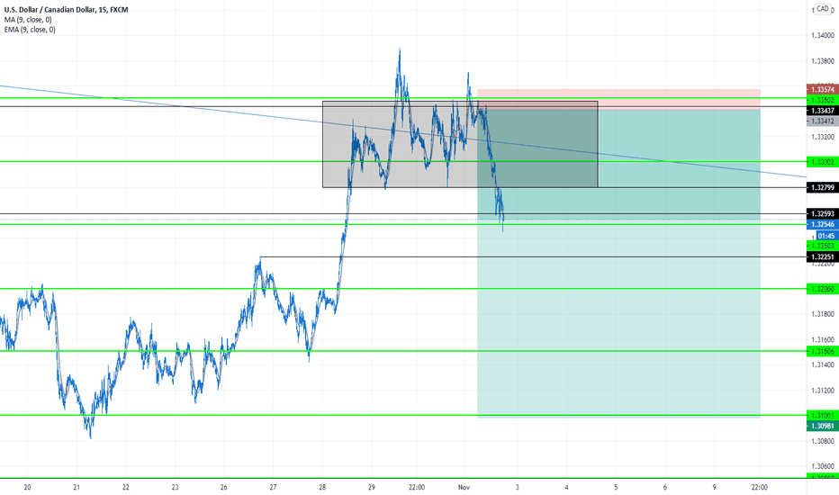 USDCAD - SHORT - SELL