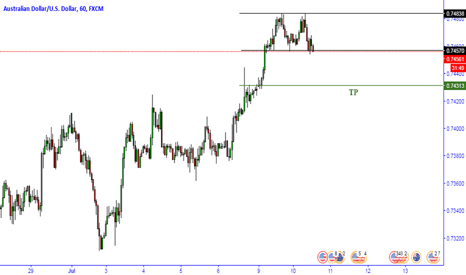 AUDUSD: AUDUSD Double top...