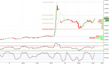 USDTRY: Buy USDTRY intraday