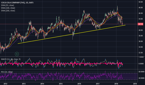 KO: COCA COLA, sitting on a long term major support line