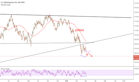 USDJPY: divergence is coming