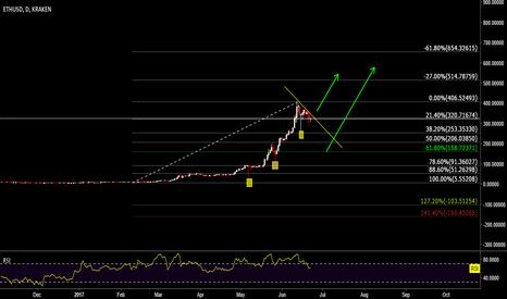 ETHUSD: ETH/USD Breakout or 61.80%