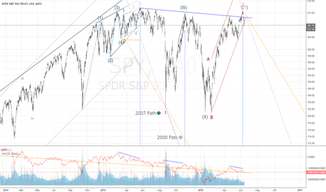 SPY: Expanded Flat Complete: 3 Down should be 1.618 x Wave 1