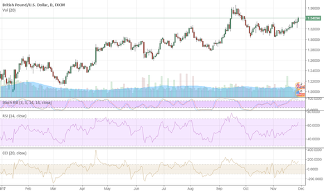 GBPUSD: GBP Is Trying To Throw Dust In Eyes