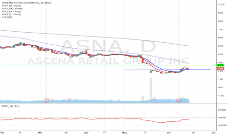 ASNA: ASNA - Potential Long from support to Gap up resistance to $2.70