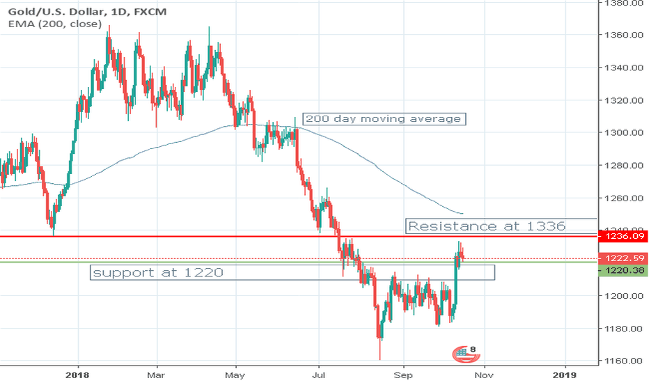 XAUUSD: Wednesday, October 17, Gold and Silver
