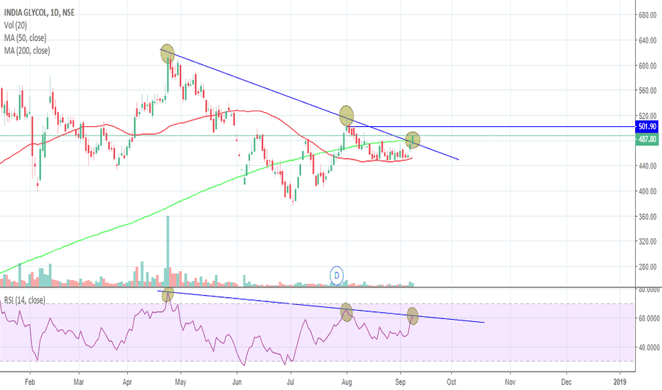 INDIAGLYCO: INDIAGLYCO