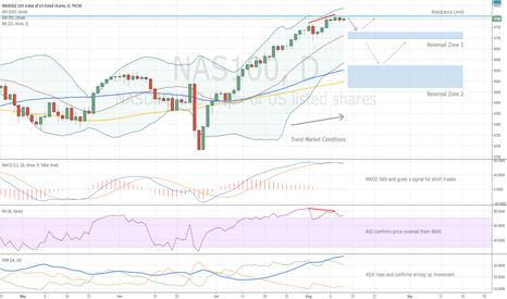 NAS100: NASDAQ Trading Idea