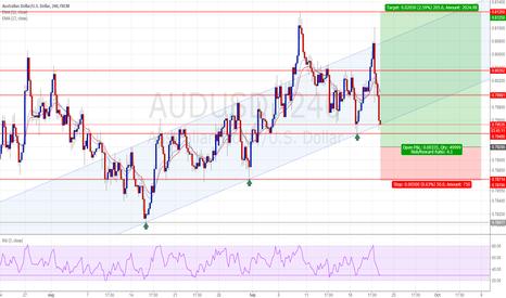 AUDUSD: AUDUSD - Long positions - Ratio ( 1 : 4.1)