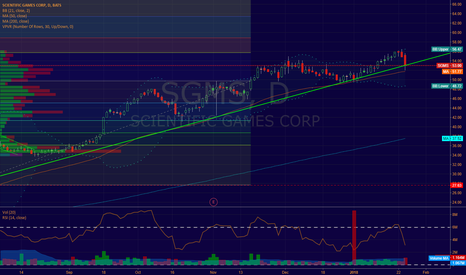 SGMS: Will SGMS hold?