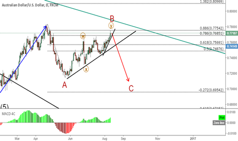 AUDUSD: AUDUSD C wave of daily correction