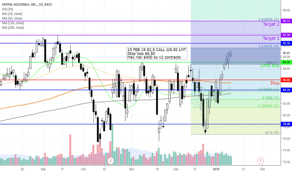 PYPL: Long on calls off previous support