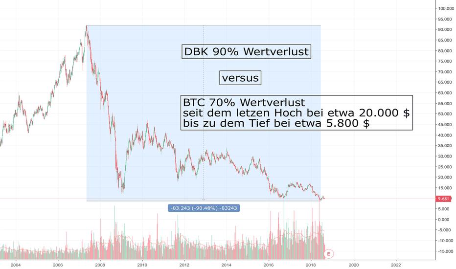DBK: DBK versus BTC Deutsche Bank schlimmer als Bitcoin