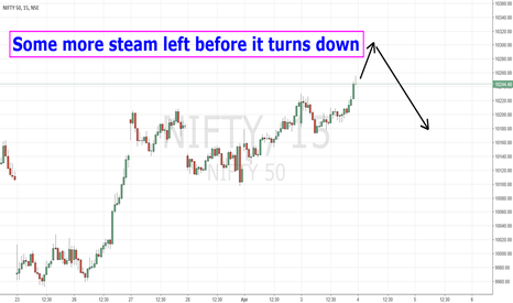 NIFTY: 4 Apr - Some more steam left in N ifty and BN