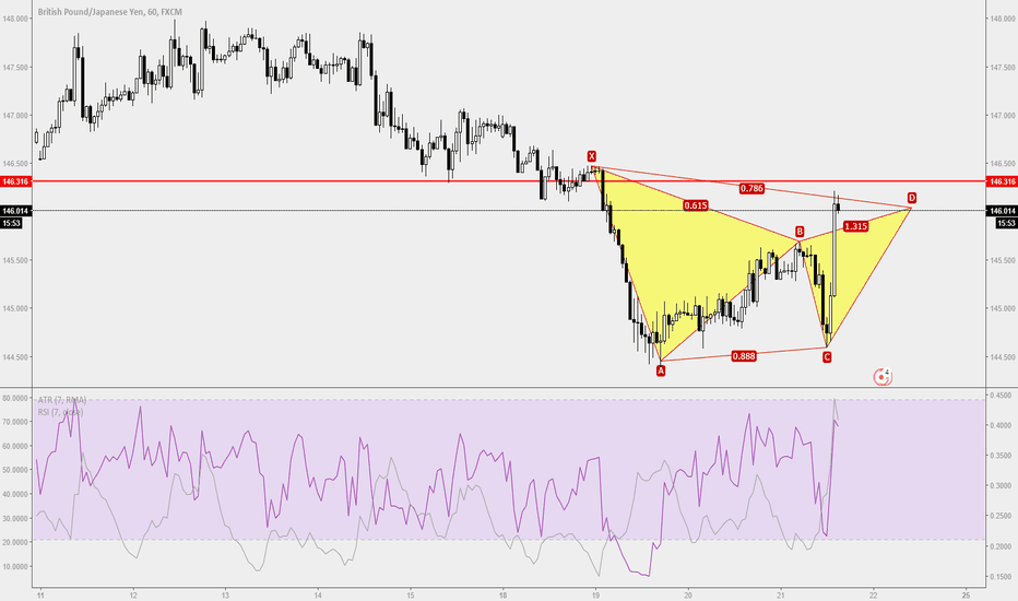 GBPJPY: Trade Ideas Positions: GBPJPY H1 Bear Gartley