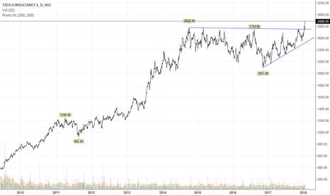 TCS: Ascending Triangle BO